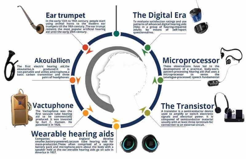 Evolution of Hearing Aid